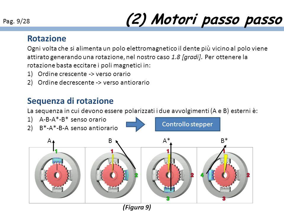 (2) Motori passo passo Rotazione