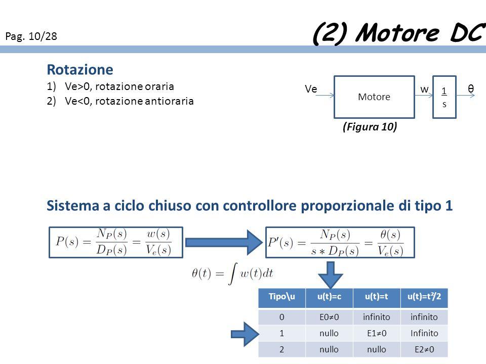 (2) Motore DC Pag. 10/28. Rotazione. Ve>0, rotazione oraria. Ve<0, rotazione antioraria.