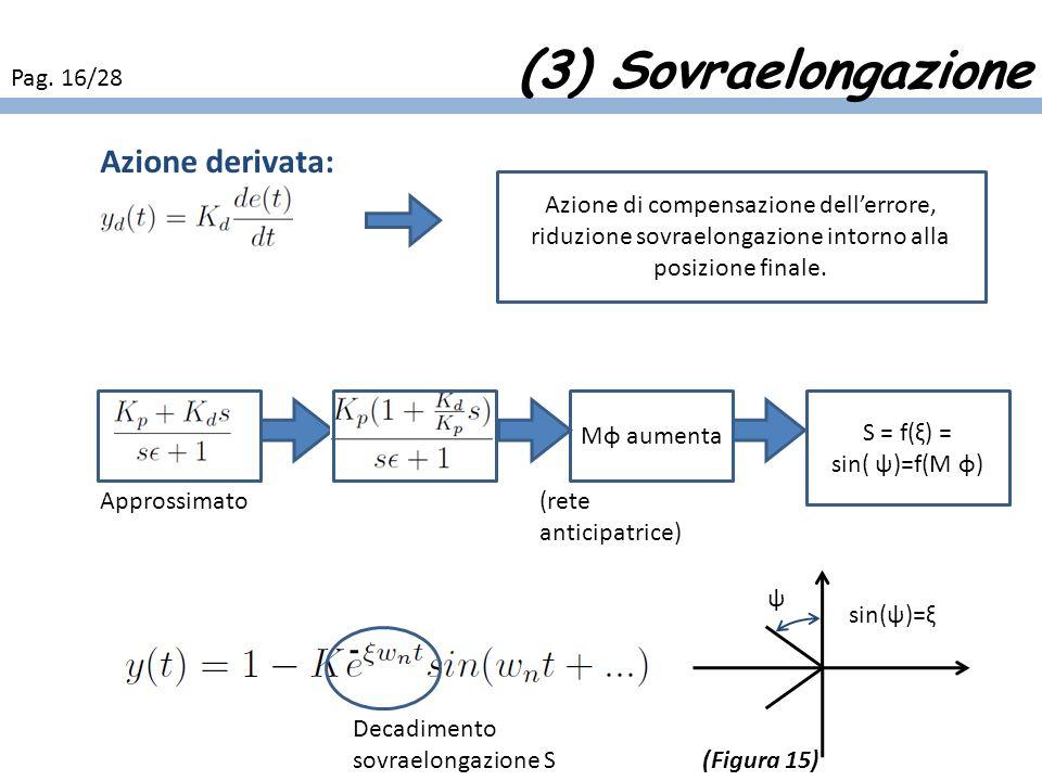 (3) Sovraelongazione Azione derivata: Pag. 16/28