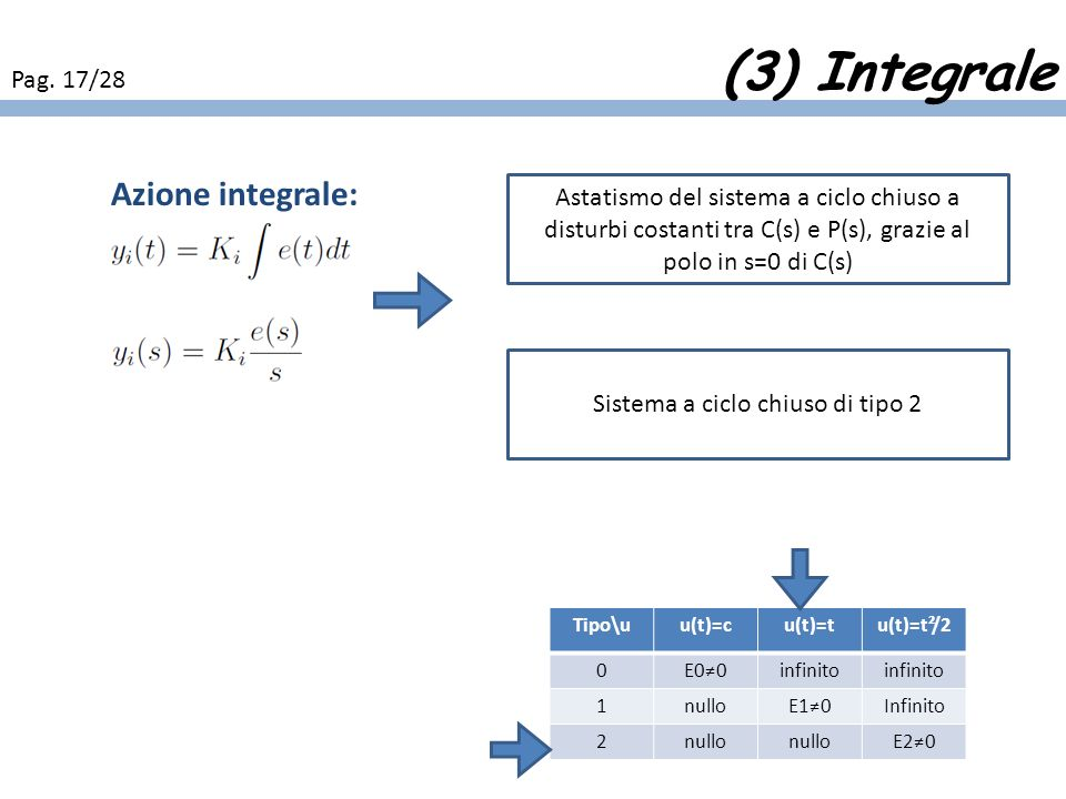 Sistema a ciclo chiuso di tipo 2