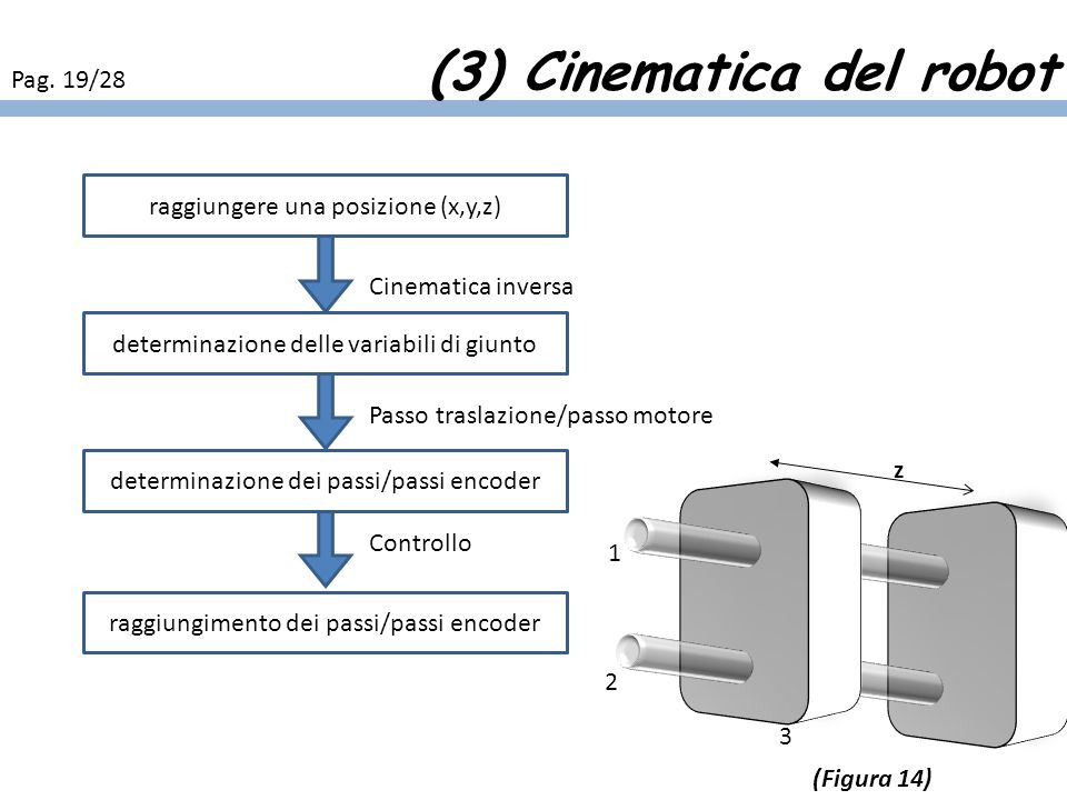 (3) Cinematica del robot