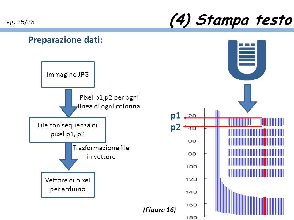 (4) Stampa testo Preparazione dati: p1 p2 Pag. 25/28 Immagine JPG