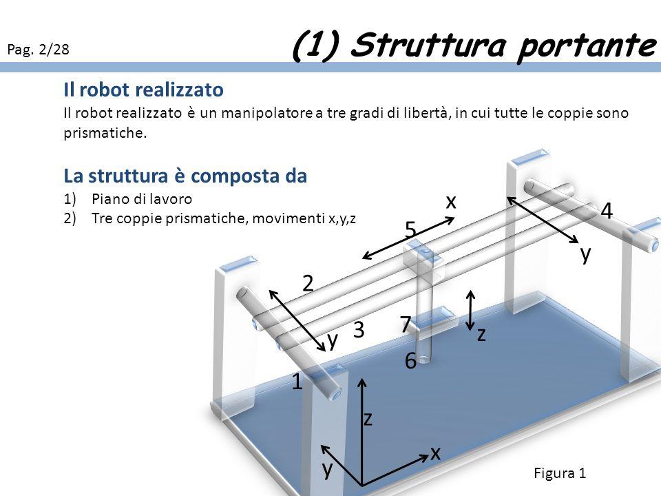 (1) Struttura portante x 4 5 y 2 7 3 z y 6 1 z x y Il robot realizzato