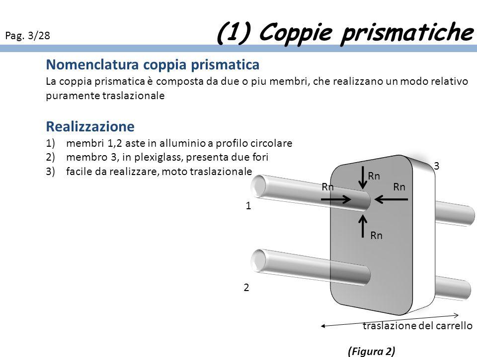 (1) Coppie prismatiche Nomenclatura coppia prismatica Realizzazione