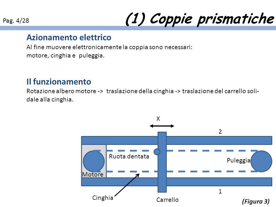 (1) Coppie prismatiche Azionamento elettrico Il funzionamento