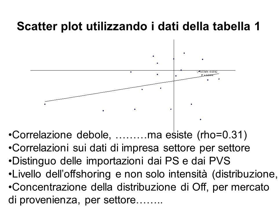Scatter plot utilizzando i dati della tabella 1