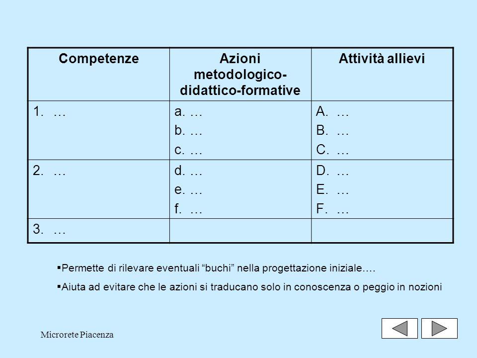 Azioni metodologico-didattico-formative