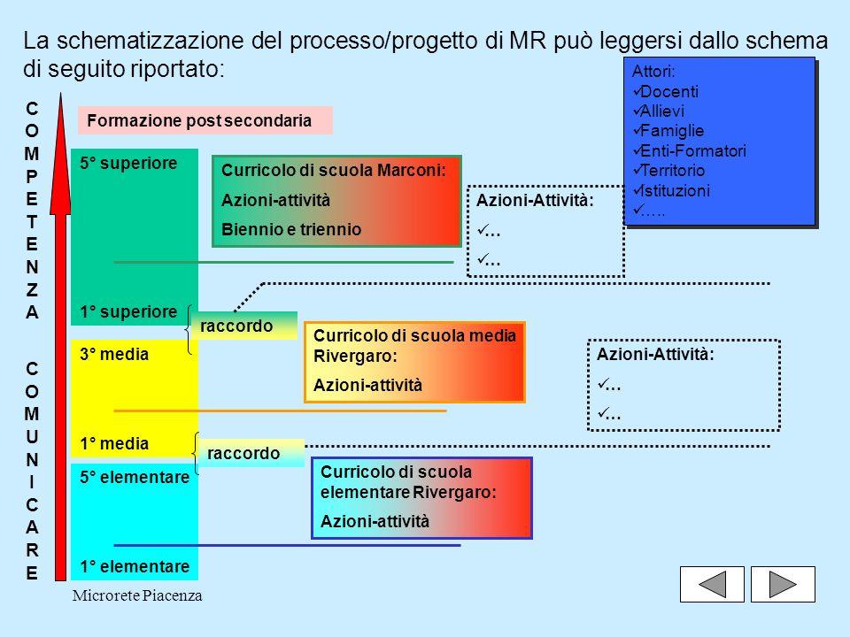 La schematizzazione del processo/progetto di MR può leggersi dallo schema di seguito riportato: