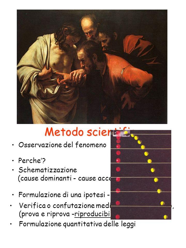 Metodo scientifico Osservazione del fenomeno Perche' Schematizzazione