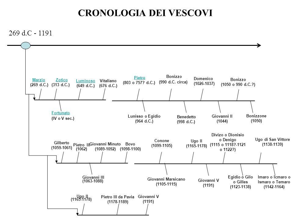 CRONOLOGIA DEI VESCOVI