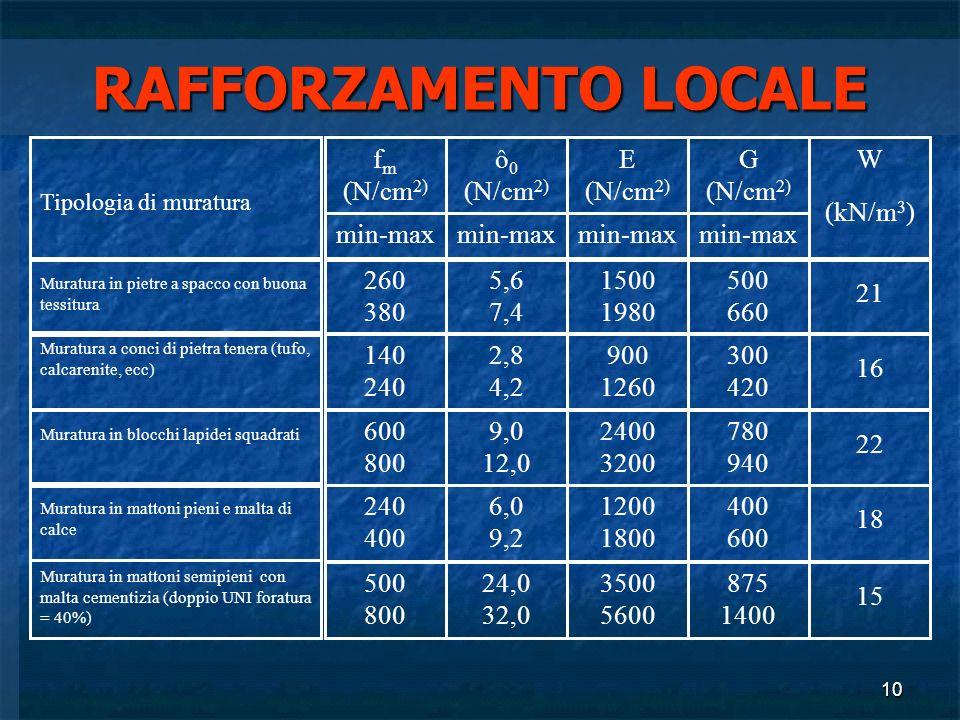 RAFFORZAMENTO LOCALE fm (N/cm2) ô0 (N/cm2) E (N/cm2) G (N/cm2) W