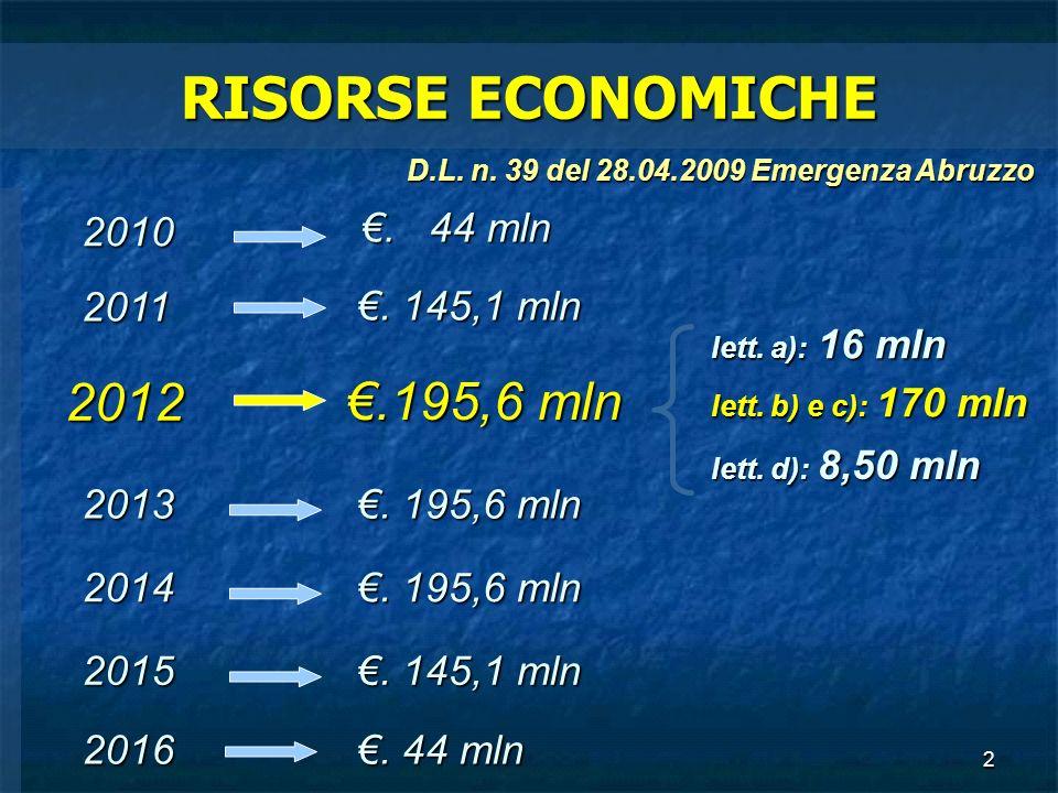 RISORSE ECONOMICHE 2012 €.195,6 mln 2010 €. 44 mln 2011 €. 145,1 mln
