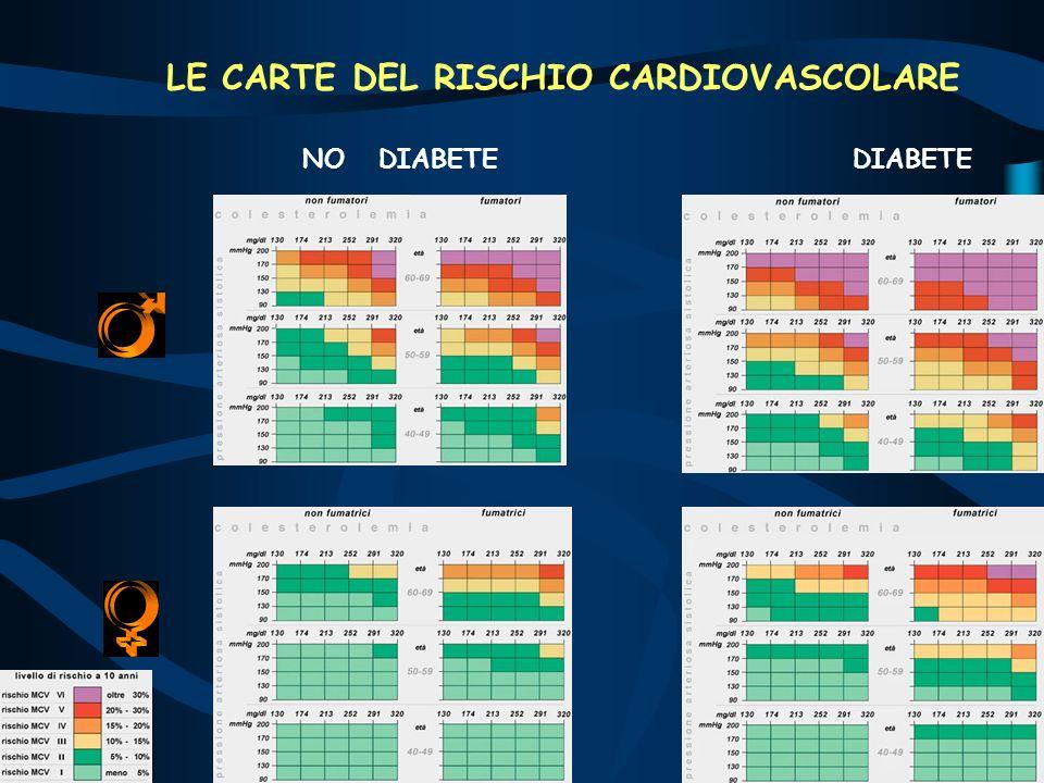 LE CARTE DEL RISCHIO CARDIOVASCOLARE