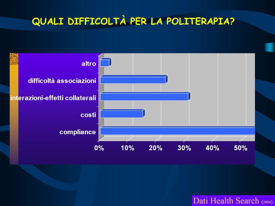 QUALI DIFFICOLTÀ PER LA POLITERAPIA