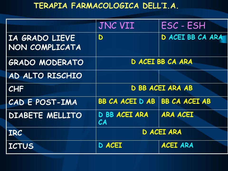JNC VII ESC - ESH TERAPIA FARMACOLOGICA DELL'I.A.