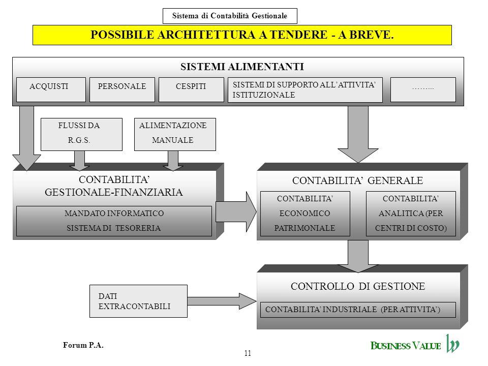 POSSIBILE ARCHITETTURA A TENDERE - A BREVE.