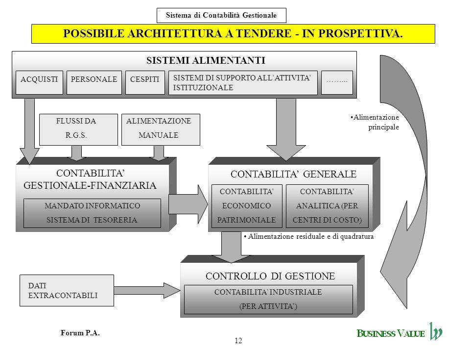 POSSIBILE ARCHITETTURA A TENDERE - IN PROSPETTIVA.