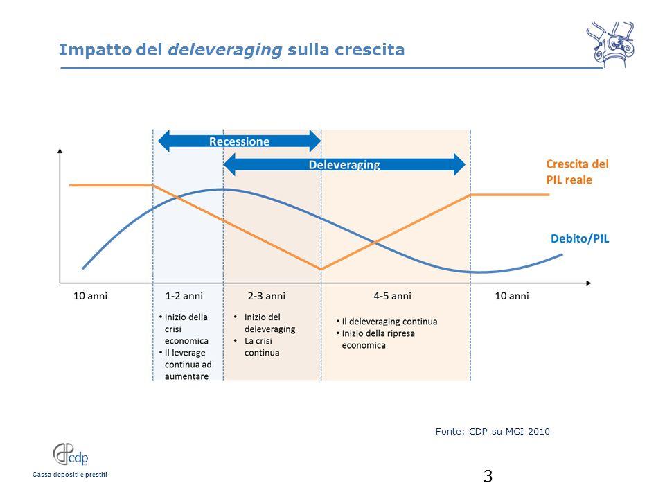 Impatto del deleveraging sulla crescita