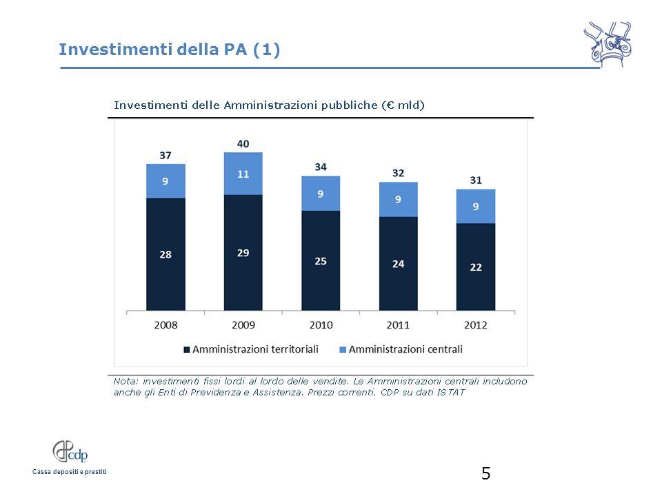 Investimenti della PA (1)