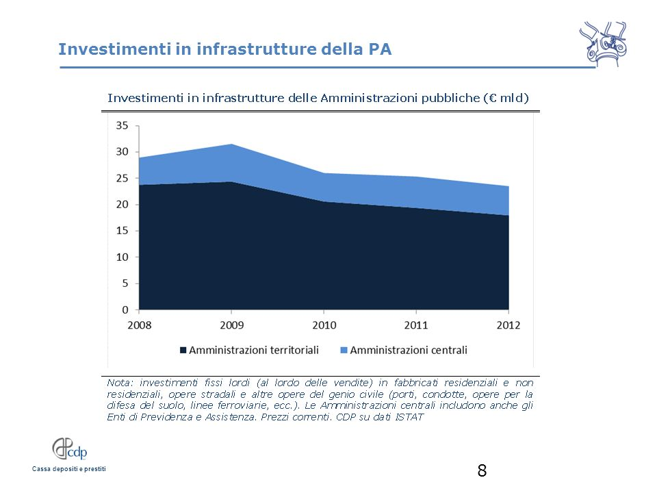 Investimenti in infrastrutture della PA