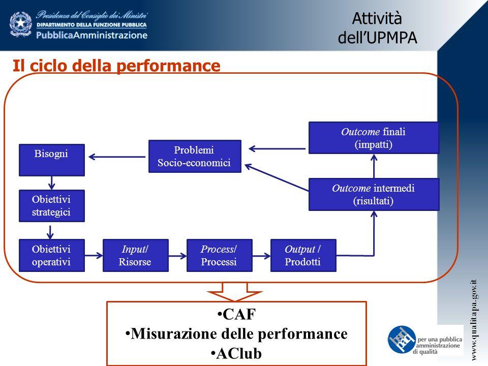 Misurazione delle performance