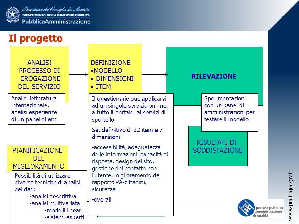 Il progetto E POI DEFINIZIONE ANALISI MODELLO PROCESSO DI DIMENSIONI