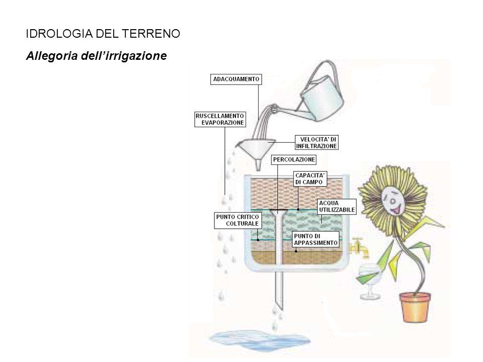 IDROLOGIA DEL TERRENO Allegoria dell'irrigazione