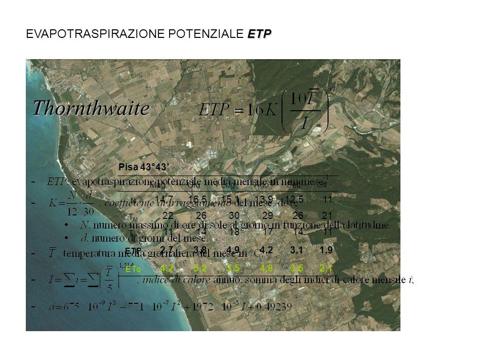 Thornthwaite EVAPOTRASPIRAZIONE POTENZIALE ETP