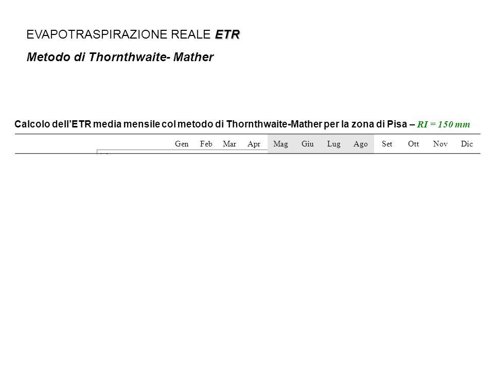 EVAPOTRASPIRAZIONE REALE ETR Metodo di Thornthwaite- Mather