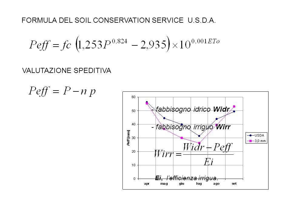FORMULA DEL SOIL CONSERVATION SERVICE U.S.D.A.