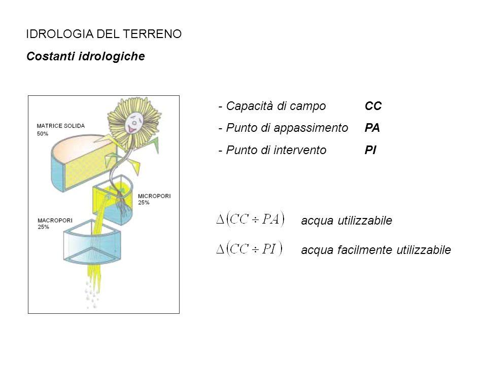 IDROLOGIA DEL TERRENO Costanti idrologiche. - Capacità di campo CC. - Punto di appassimento PA.