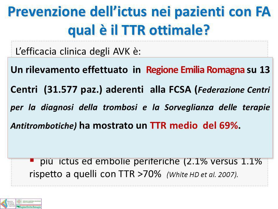 Prevenzione dell'ictus nei pazienti con FA qual è il TTR ottimale