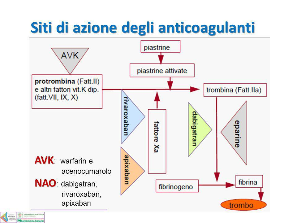 Siti di azione degli anticoagulanti