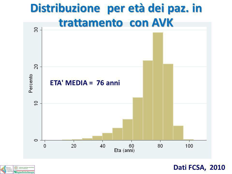 Distribuzione per età dei paz. in trattamento con AVK