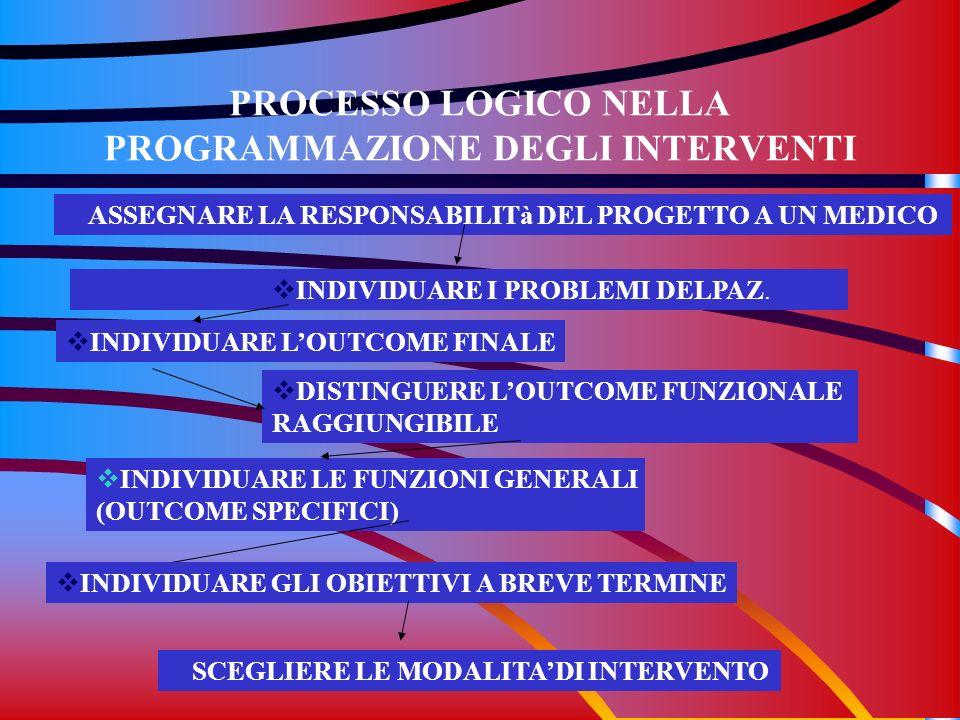 PROCESSO LOGICO NELLA PROGRAMMAZIONE DEGLI INTERVENTI