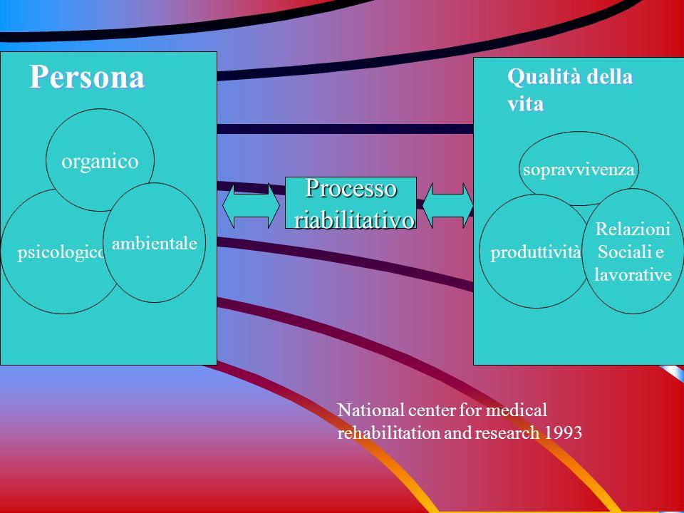 Persona Processo riabilitativo Qualità della vita organico