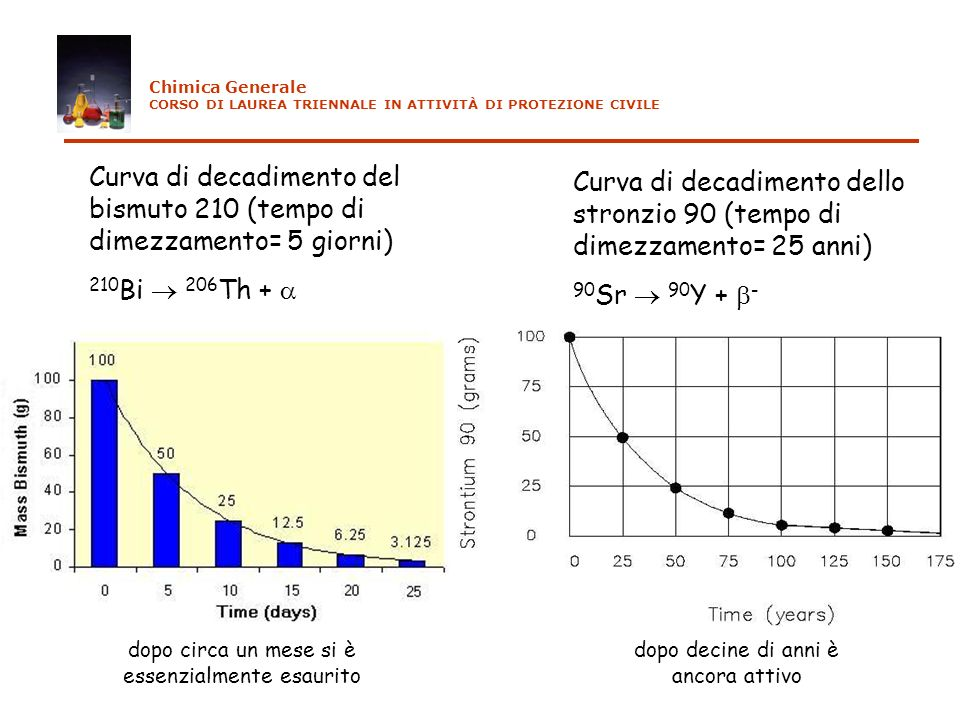 Curva di decadimento del bismuto 210 (tempo di dimezzamento= 5 giorni)