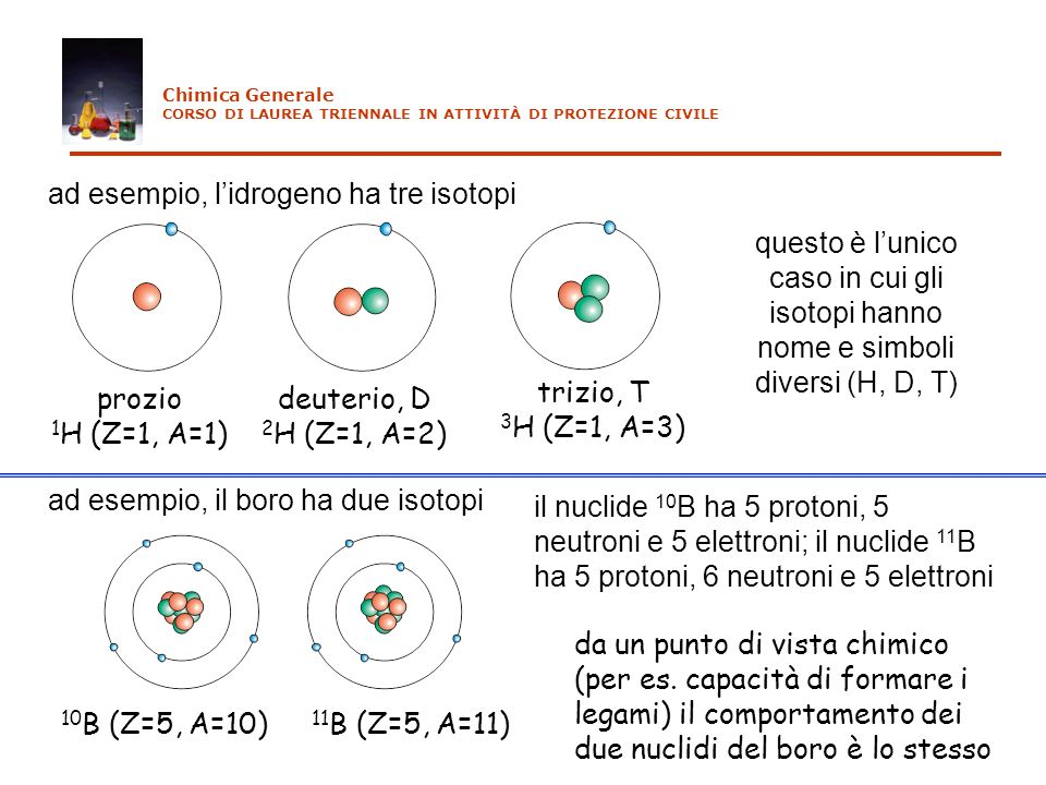 ad esempio, l'idrogeno ha tre isotopi