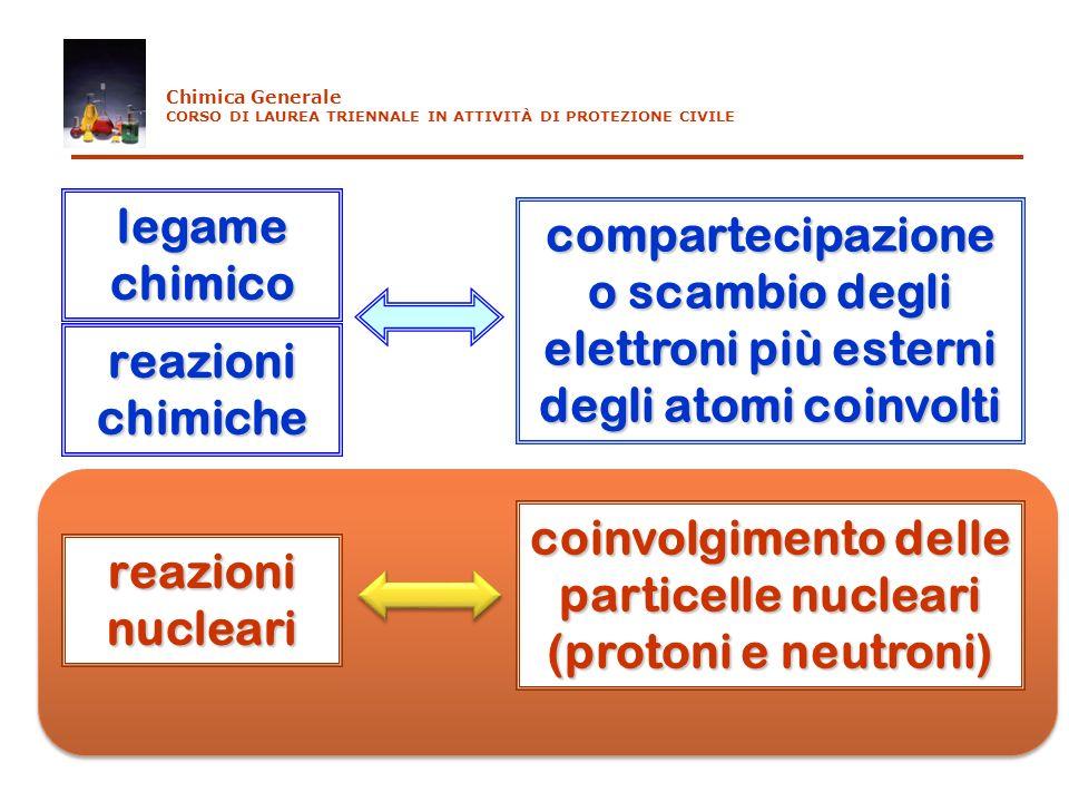 coinvolgimento delle particelle nucleari (protoni e neutroni)