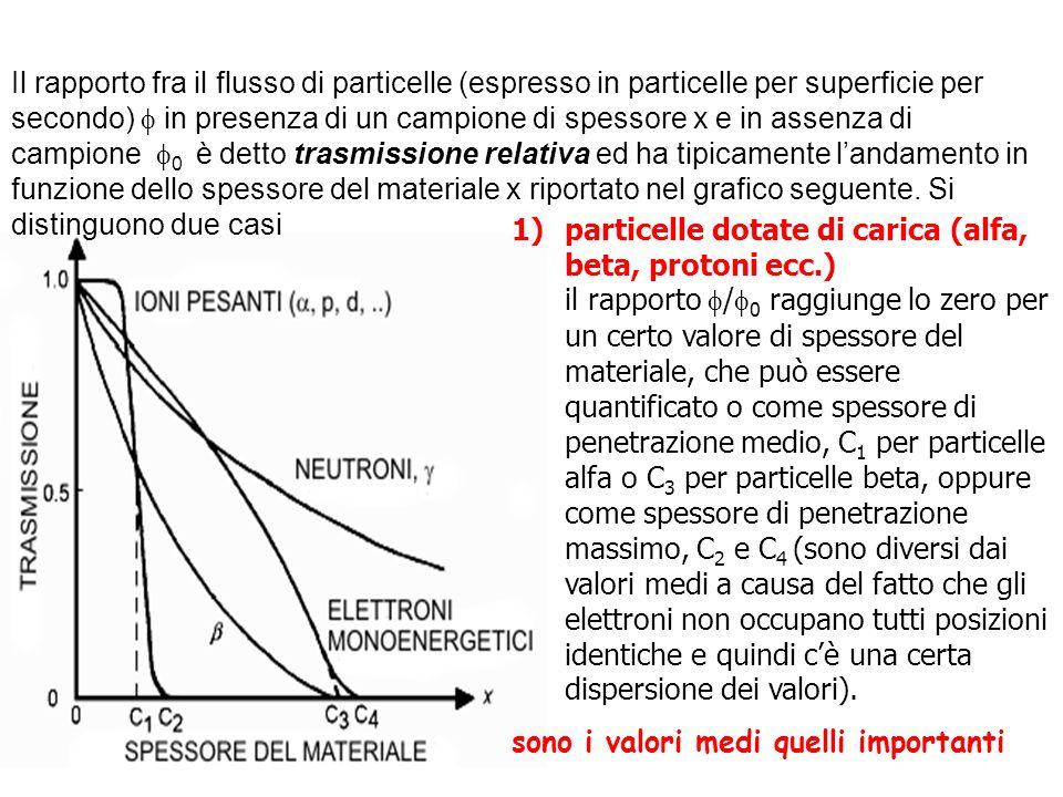 Il rapporto fra il flusso di particelle (espresso in particelle per superficie per secondo)  in presenza di un campione di spessore x e in assenza di campione 0 è detto trasmissione relativa ed ha tipicamente l'andamento in funzione dello spessore del materiale x riportato nel grafico seguente. Si distinguono due casi