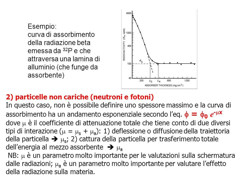 Esempio: curva di assorbimento della radiazione beta emessa da 32P e che attraversa una lamina di alluminio (che funge da assorbente)