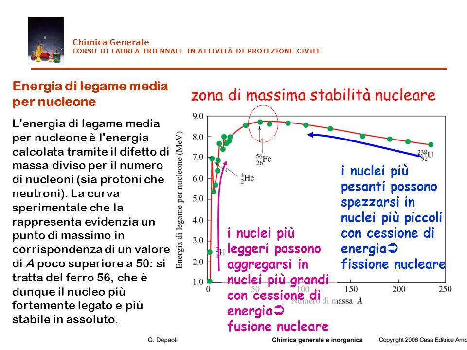 zona di massima stabilità nucleare