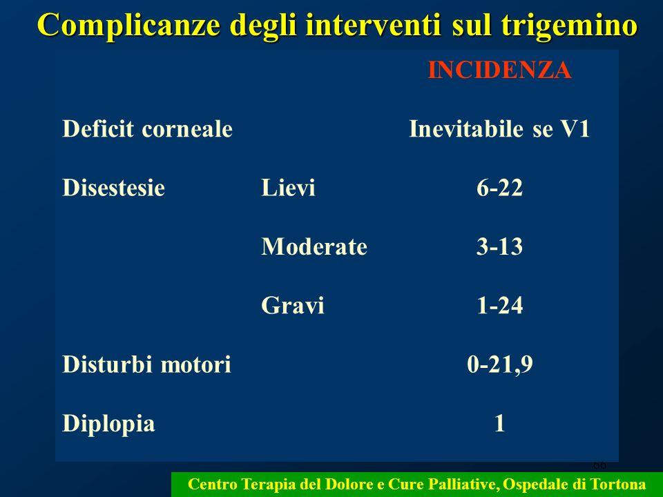 Complicanze degli interventi sul trigemino