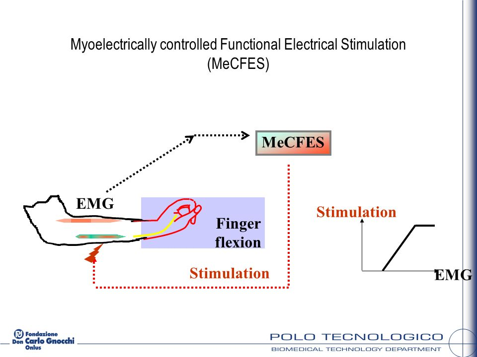 Myoelectrically controlled Functional Electrical Stimulation (MeCFES)