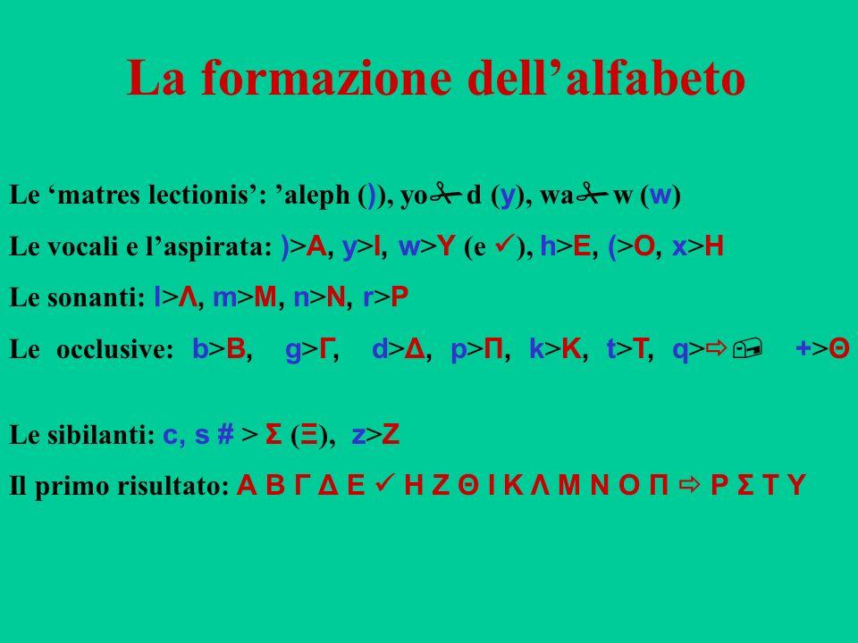 La formazione dell'alfabeto
