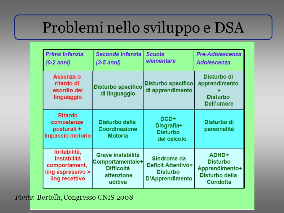Problemi nello sviluppo e DSA