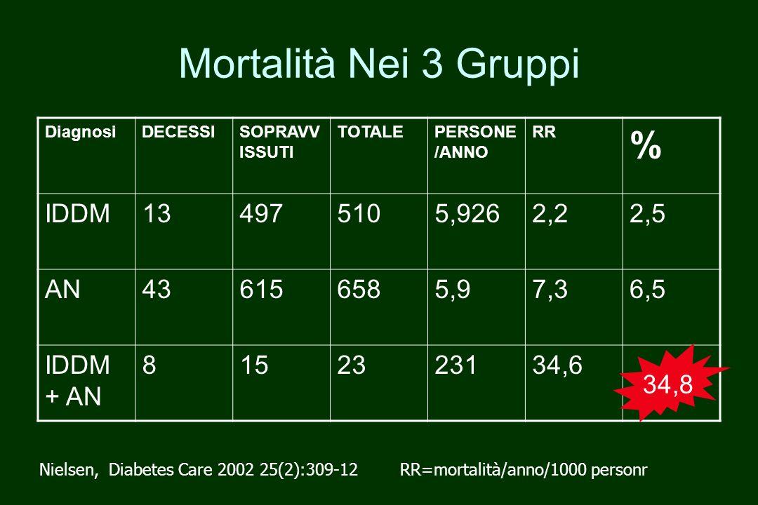 Mortalità Nei 3 Gruppi % IDDM 13 497 510 5,926 2,2 2,5 AN 43 615 658
