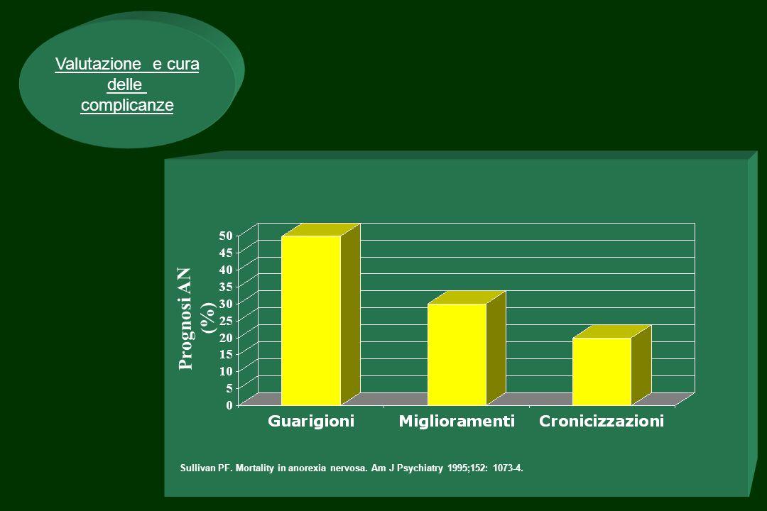 Prognosi AN (%) Valutazione e cura delle complicanze