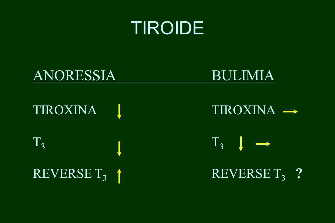 TIROIDE ANORESSIA BULIMIA TIROXINA TIROXINA T3 T3
