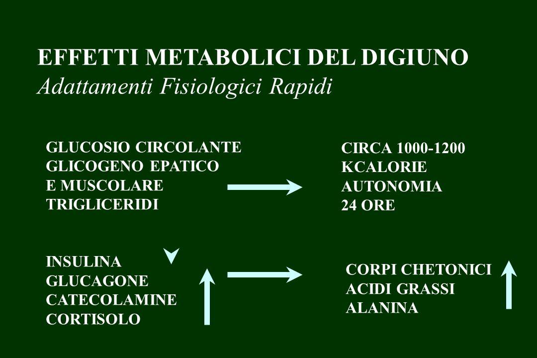 EFFETTI METABOLICI DEL DIGIUNO Adattamenti Fisiologici Rapidi